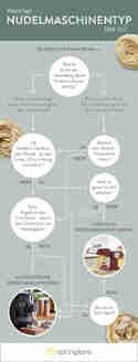 Entscheidungsbaum Nudelmaschinenvergleich